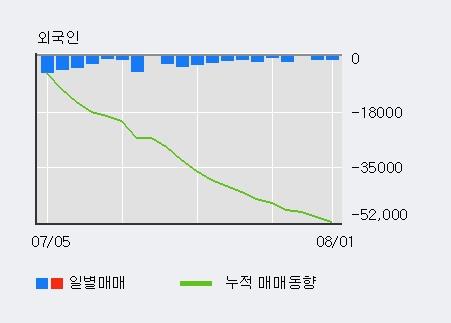 [디지아이] 5% 이상 상승, 전일 외국인 대량 순매수